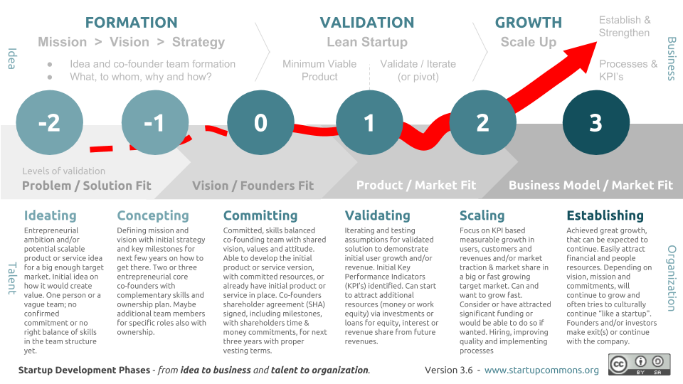Startup Development Phases by Startup Commons